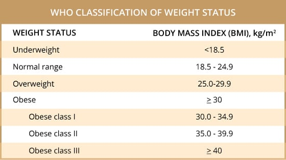 What is BMI? Here is a chart of WHO Classification of Weight Status