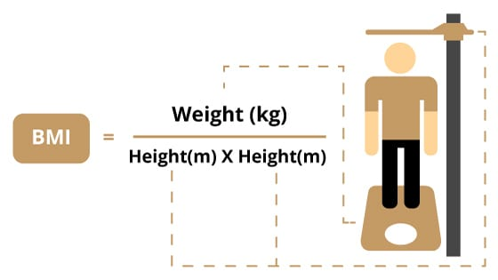 A chart of how you calculate BMI. If you always wanted to know what BMI is, read this blog post