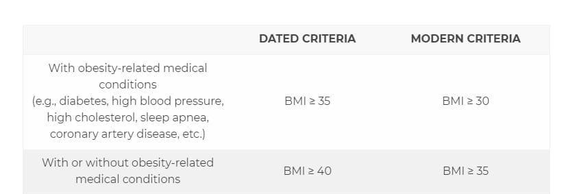 A chart showcasing the current and new qualification for weight loss surgery using new low BMI criteria for gastric sleeve.